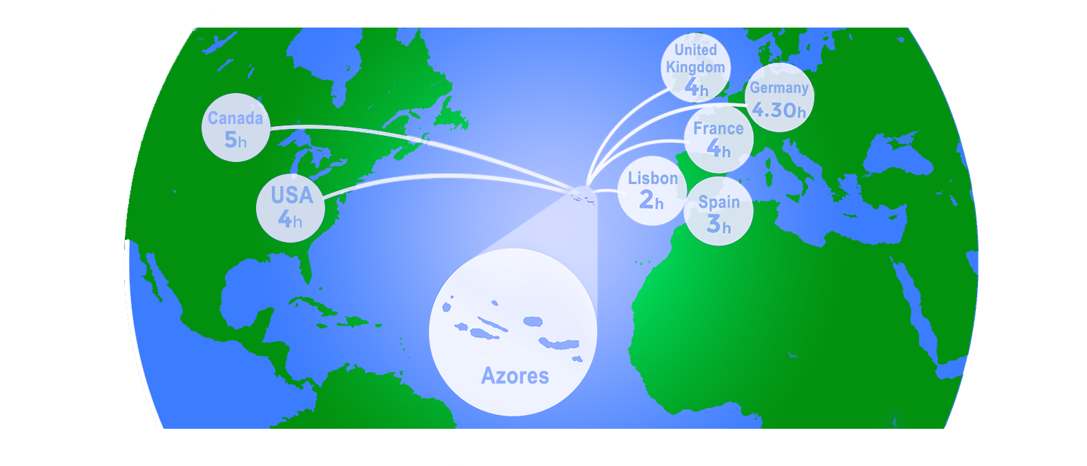 Azores Fishing Location